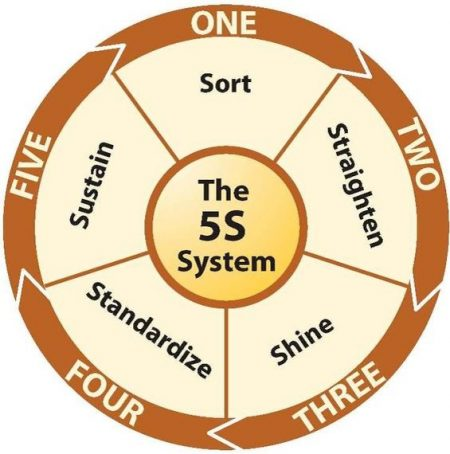5S Sets Solid Foundation for Continuous Improvement